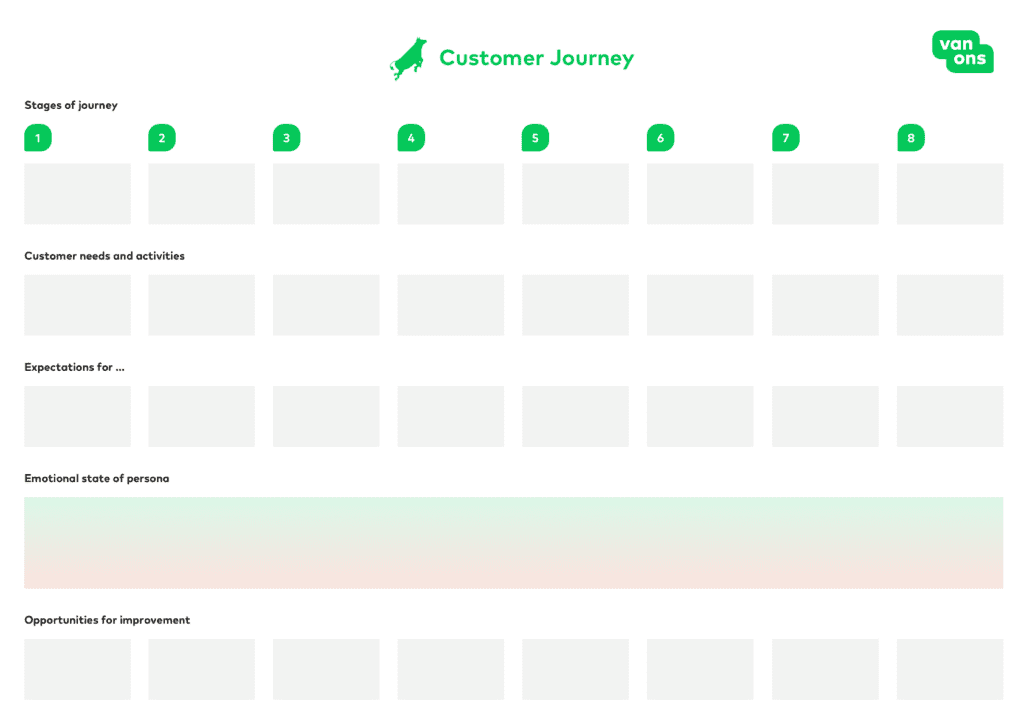 werkblad template customer journey