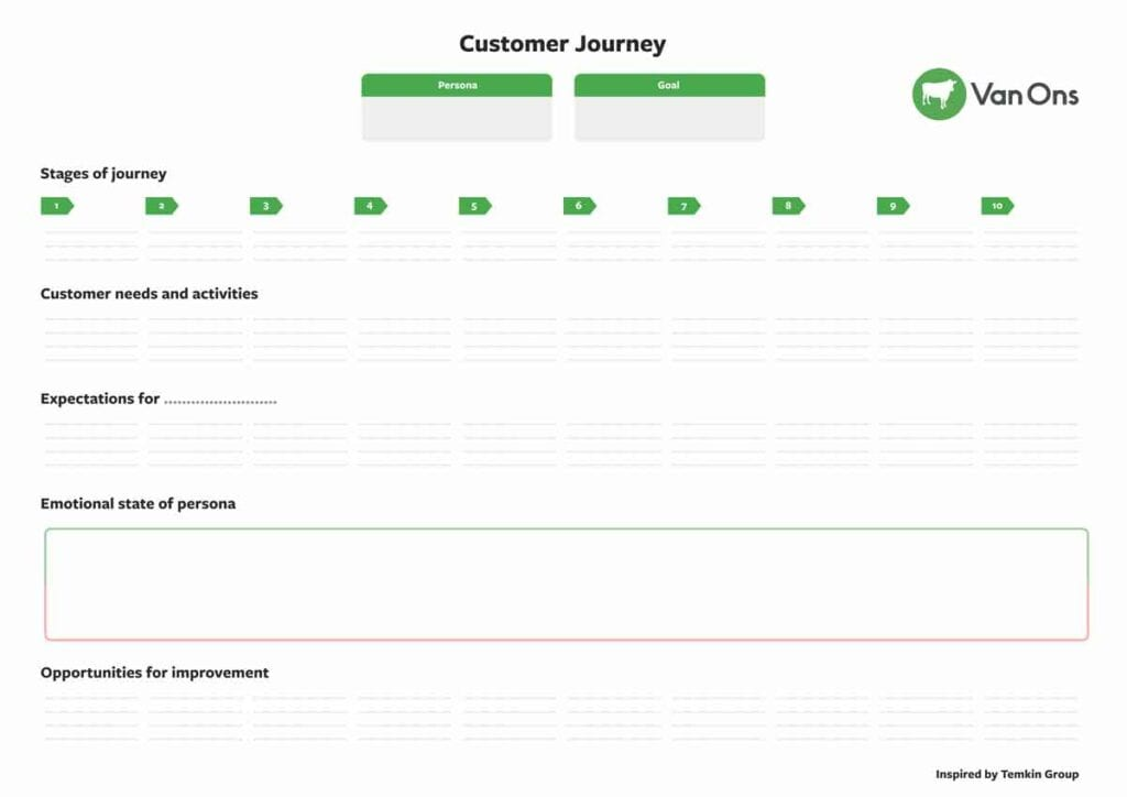 online customer journey werkblad